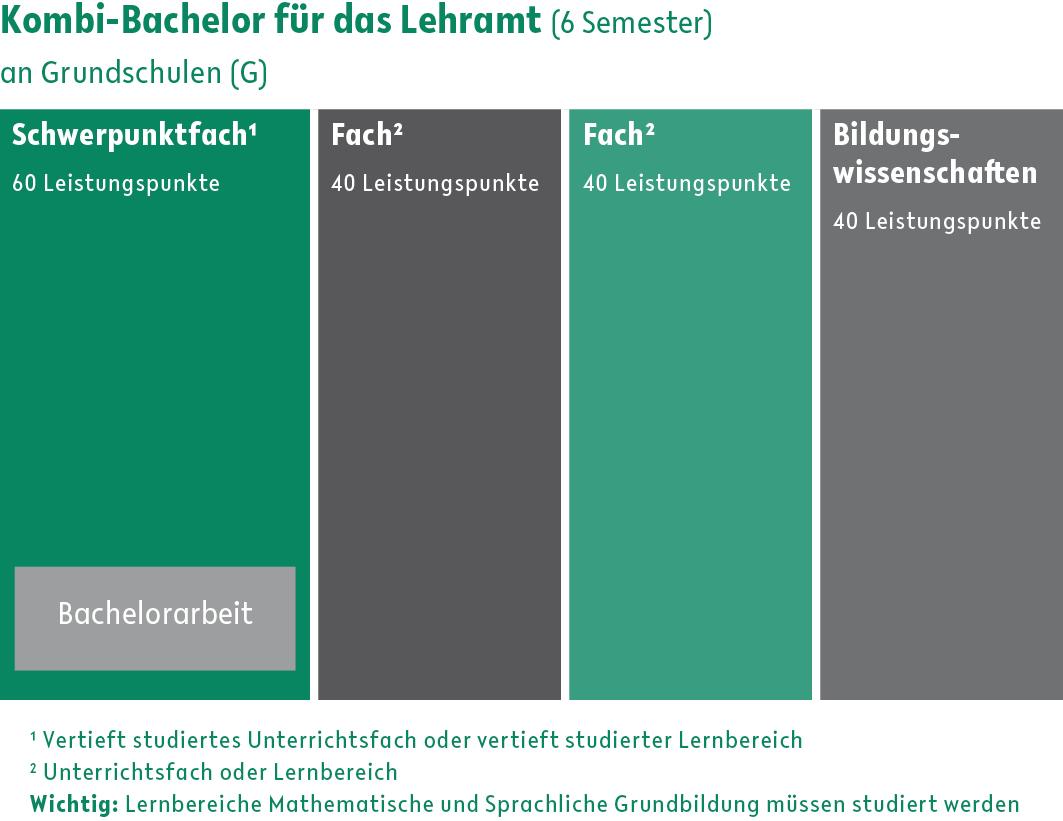 Kombi-Bachelor für das Lehramt an Grundschulen